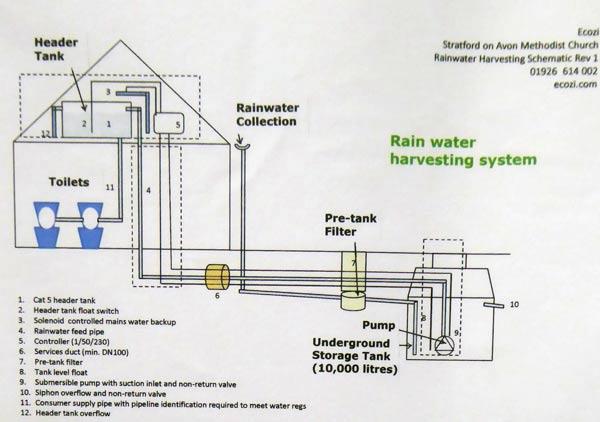 15-Rainwater-harvesting-system