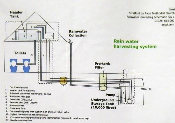 Reducing Water Usage jpg